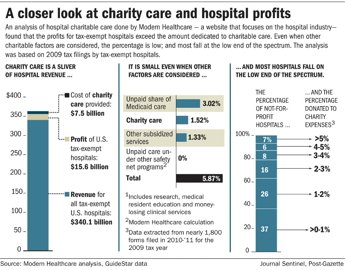Poor Health: Barriers to Health Care for Low-Income America