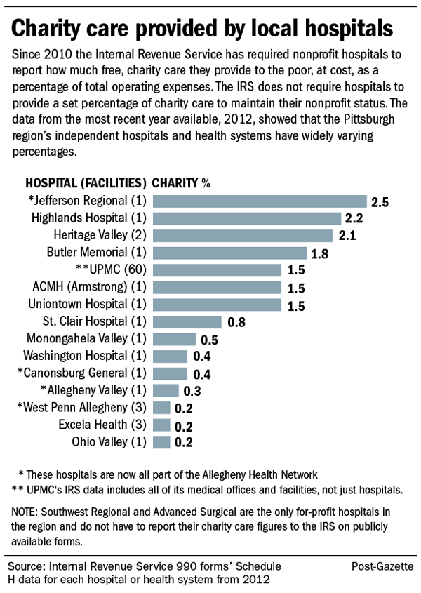 Pittsburgh Post-Gazette: Poor Health